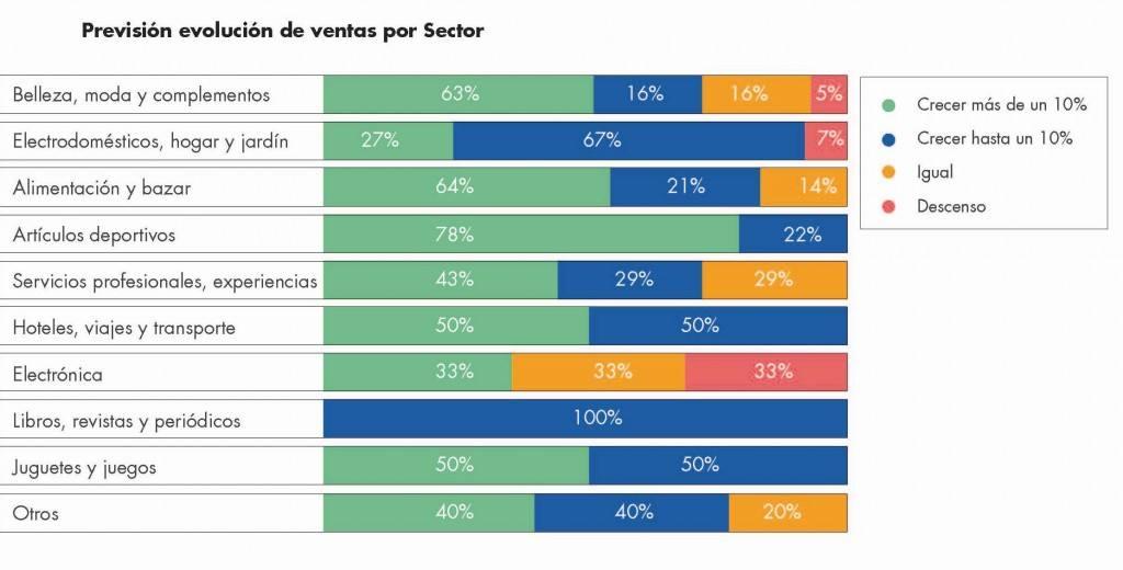 Fuente: Estudio Ecommerce perspectivas 2015. Kanlli y D/A Retail