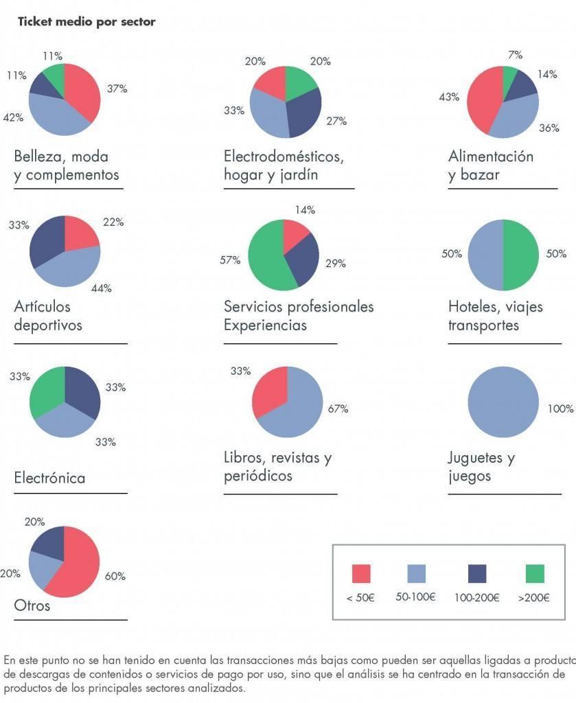Fuente: Estudio  E- commerce perspectivas 2015. Kanlli y D/A Retail