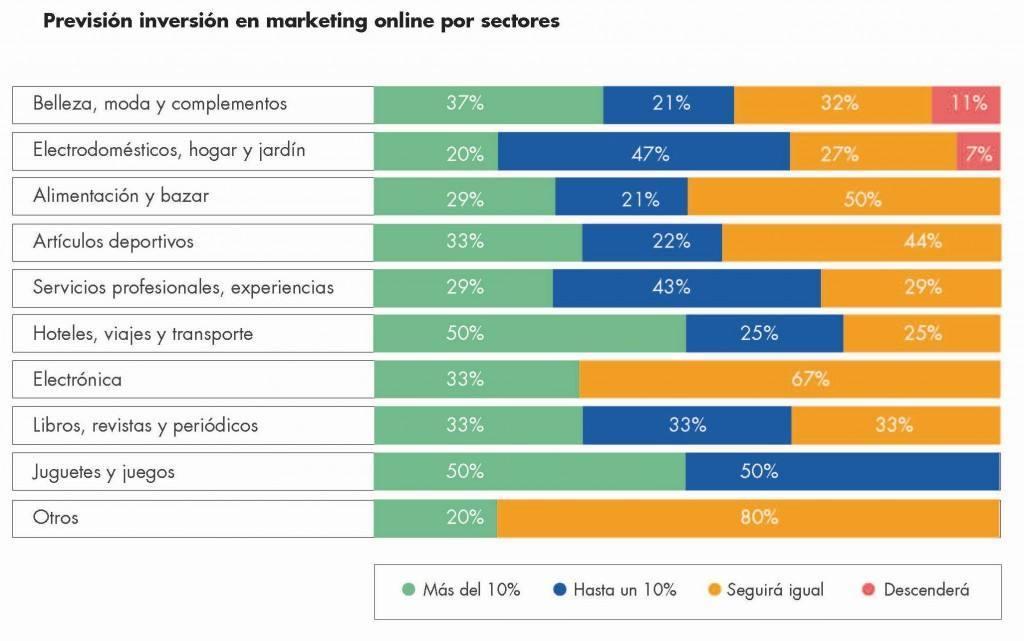 Fuente: Estudio E-commerce perspectivas 2015. Kanlli y D/A Retail
