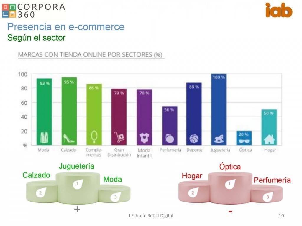 Estudio Retail Digital IAB Spain. Alta presencia retailers online, baja estrategia omnicanal