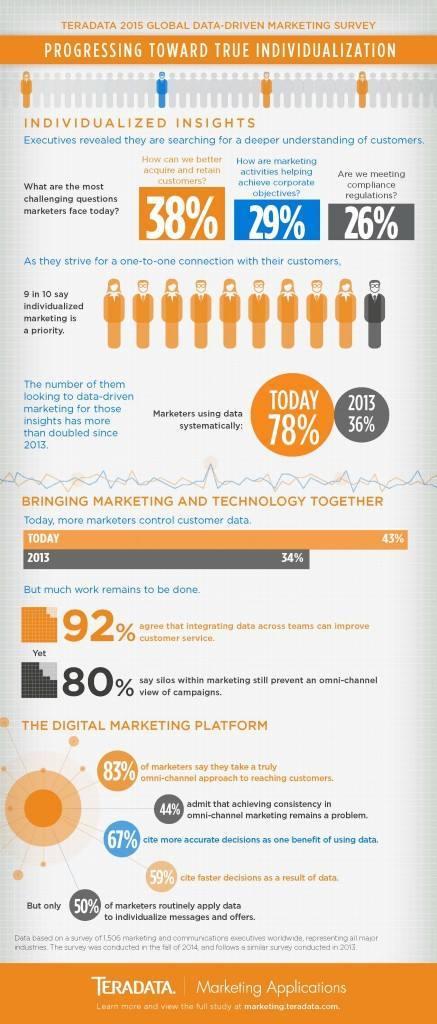 Marketing, de la segmentación masiva a la personalización exclusiva