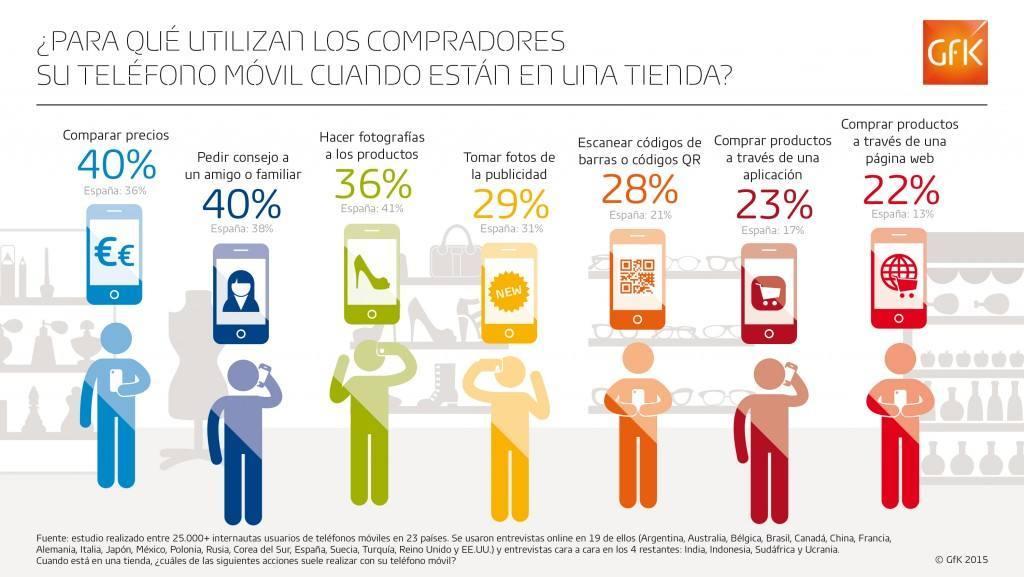 Uso del móvil en tienda. Comparar precios, primera costumbre mundial, tercera en España
