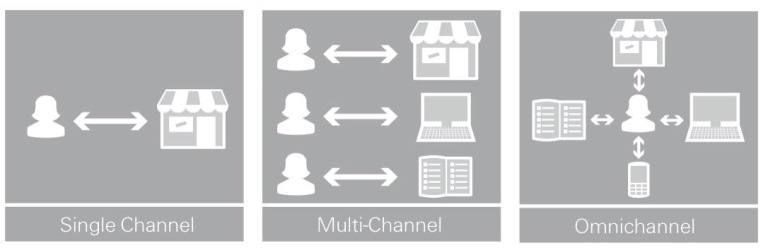 multichannel.omnichannel