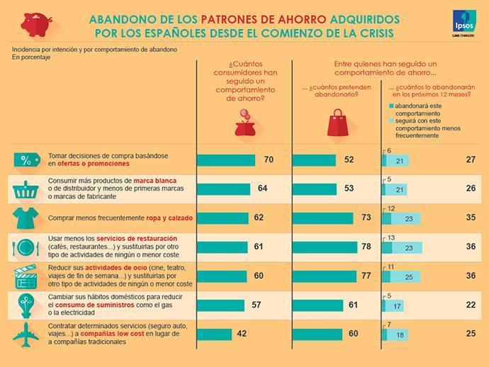 Así ahorran los españoles. Más MDD y promociones, menos bares y ocio