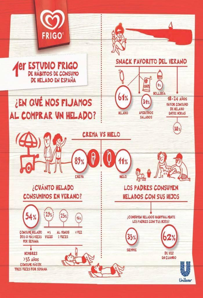 Helado, snack  favorito para 6 de cada 10 españoles