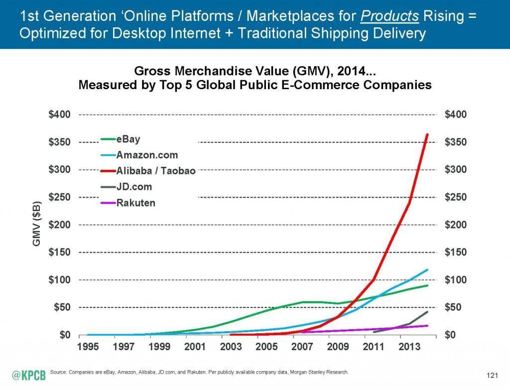 ebay rakuten nternet_Trends_2015-5