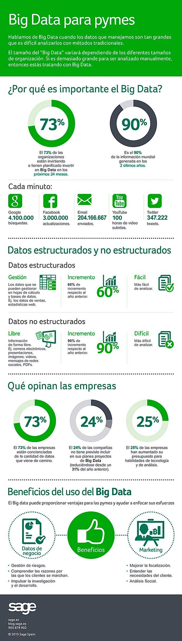 Infografia_Big-Data-para-pymes
