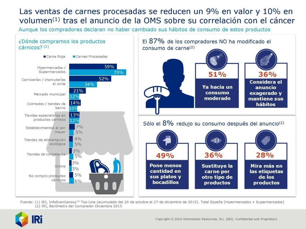 Las ventas de cárnicos procesados caen un 9 % desde de la alarma de la OMS