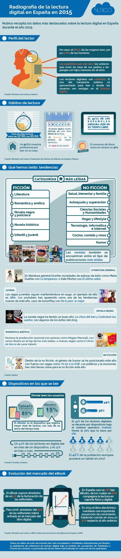 Radiografía-de-la-lectura-digital-en-España-en-2015 (1)