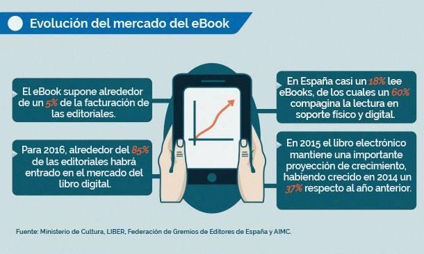 Urbanita, soltero o en pareja con hijos pequeños, perfil del lector digital