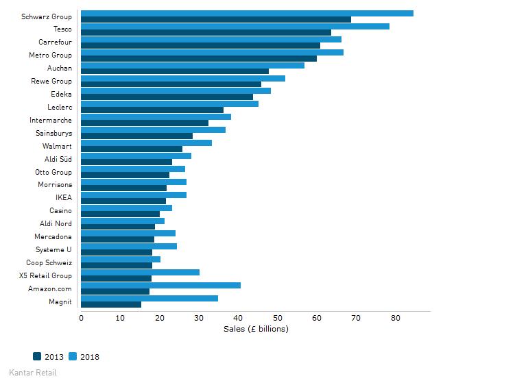 LIDL GANA A TESCO 25 top europa kantar