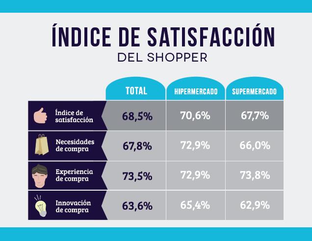 Satisfechos pero exigentes, así son los consumidores españoles de hipers y supers