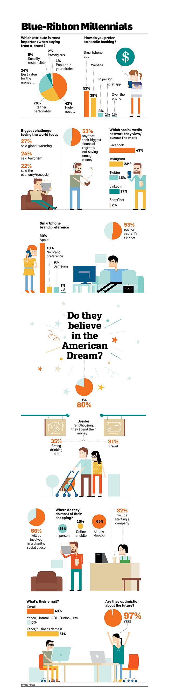 blue-ribbon-millennial-infographic-copy