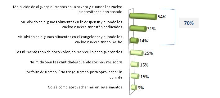 Los jóvenes, protagonistas del desperdicio de alimentos en España