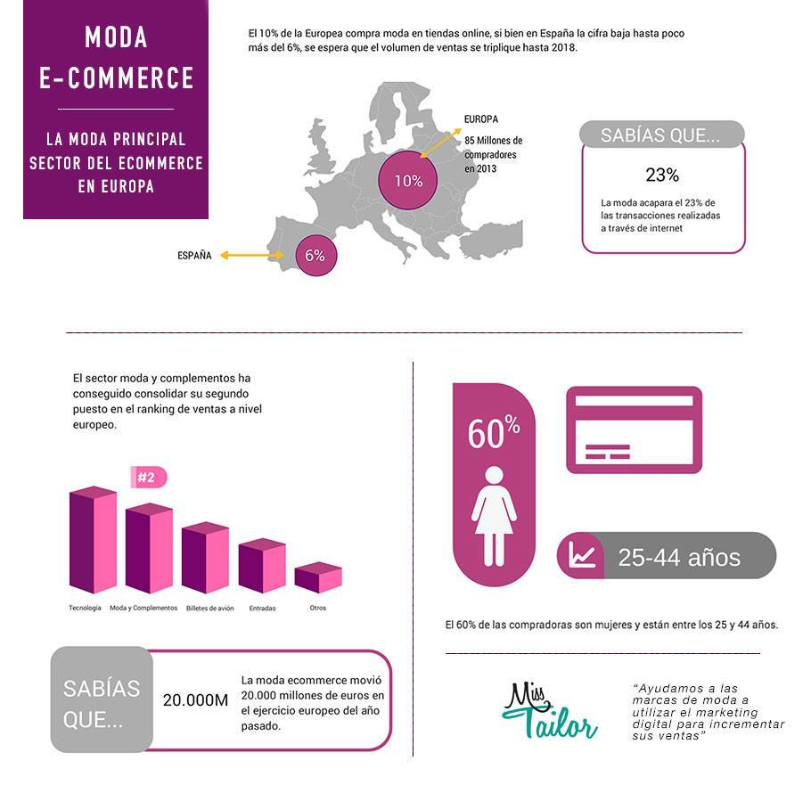 infografia_ecommerce_moda