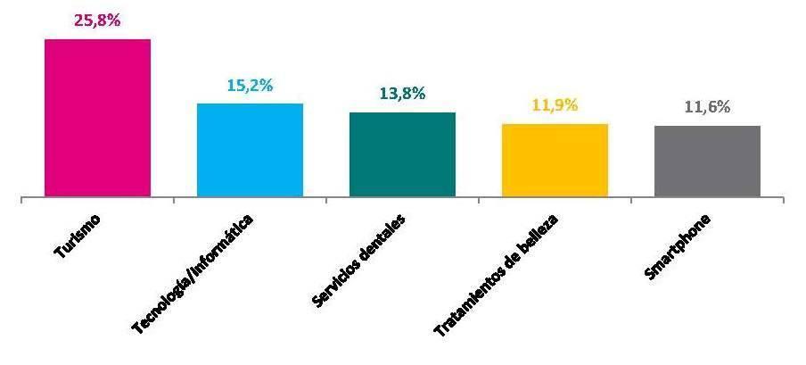 Tendencias de consumo.Turismo, tecnología y salud se llevarán el gasto en el tercer trimestre