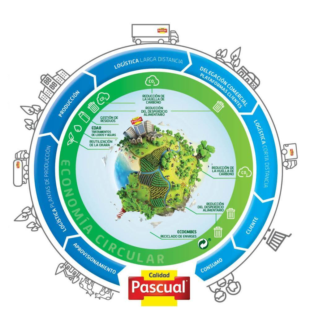 Calidad Pascual y su Plan de Creación de Valor Compartido