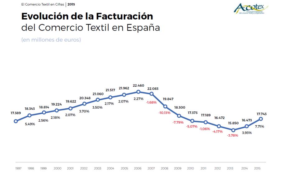 evolución textil. Acotex