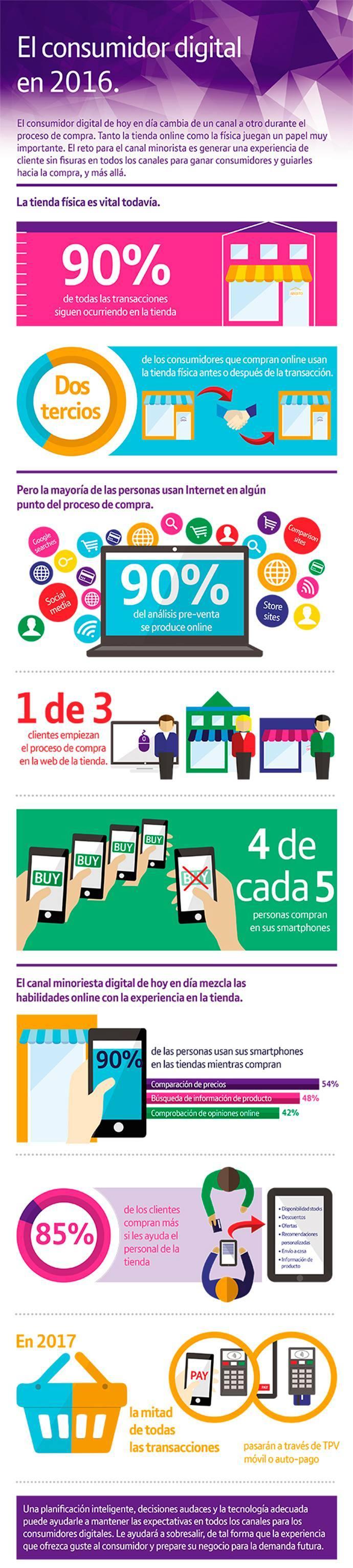 infografía-consumidor-digital