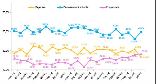 La incertidumbre política pasa factura en el ánimo de los consumidores