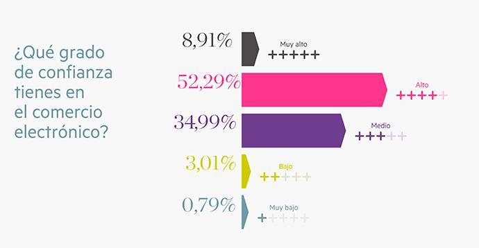 estudio-confianza-online-showroomprive-19