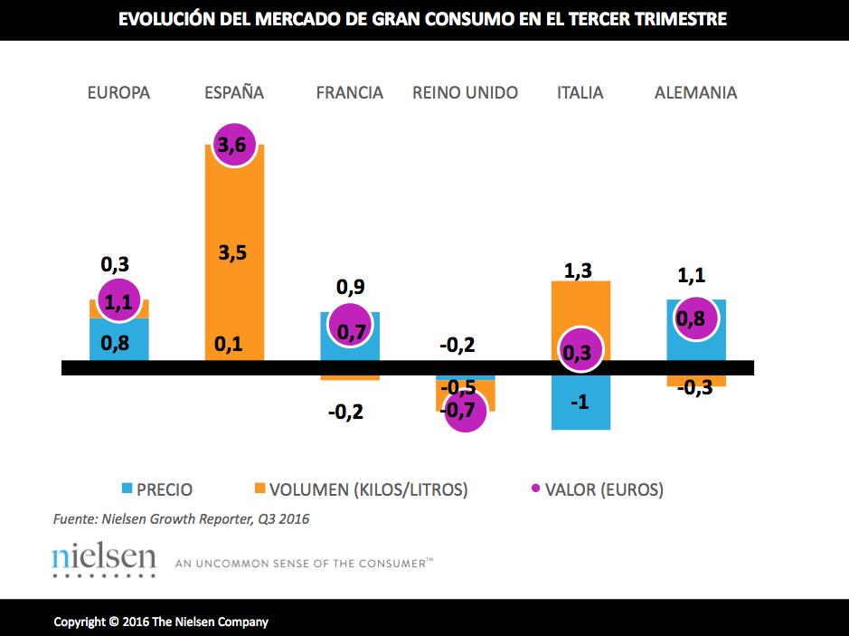 Gran Consumo. Supers e hipers en España, lideran el crecimiento en la UE