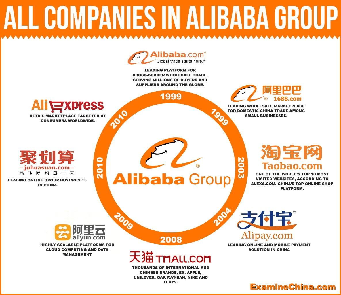 all-companies-in-alibaba-group