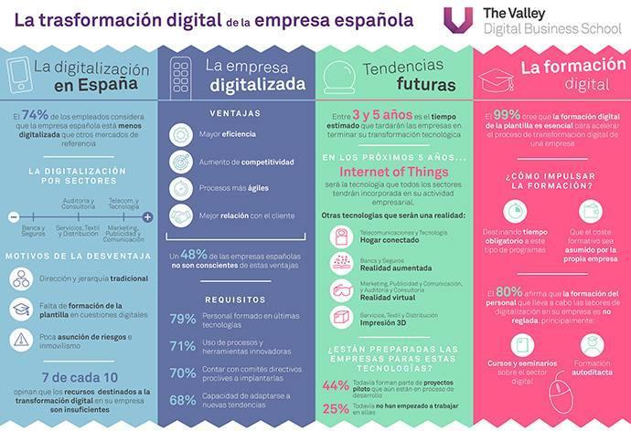 Los frenos a la transformación digital y sus graves consecuencias para las empresas