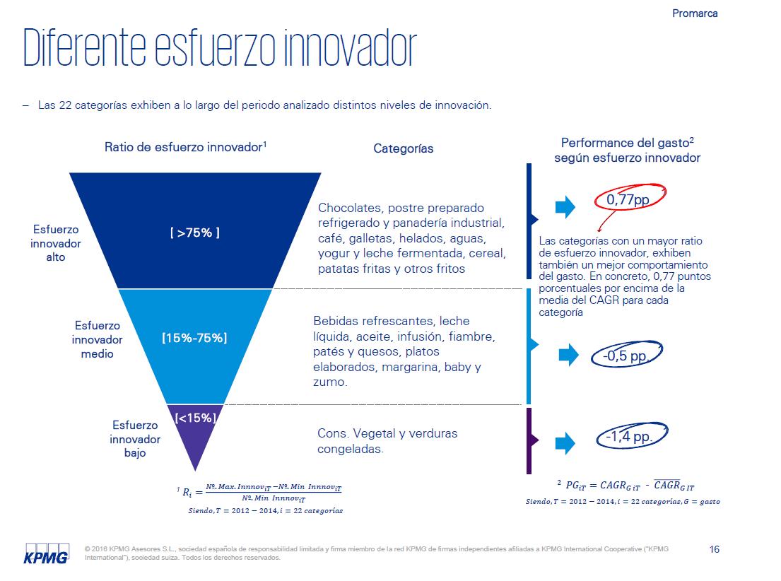 En PGC, a mayor innovación, más crece el gasto, el PIB y el empleo