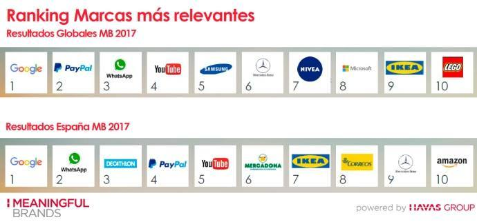 Ranking-Marcas-Meaningful-Brands-2017 (1)