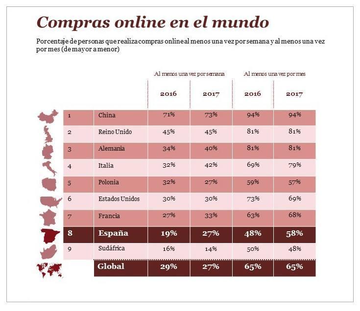 compras-online-en-el-mundo-teotal-retail-2017