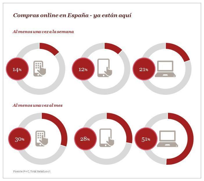 compras-online-en-espana