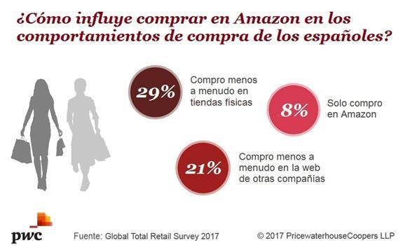 total-retail-amazon2