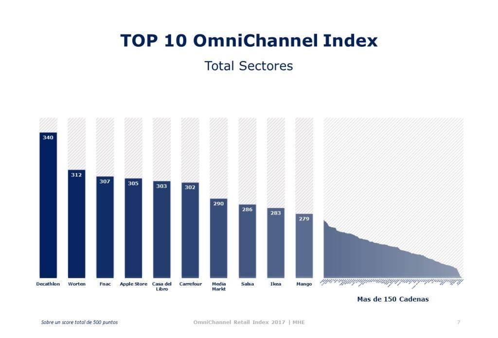 TOP 10 Omnichannel Index1