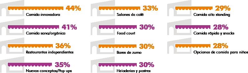 food centros 3