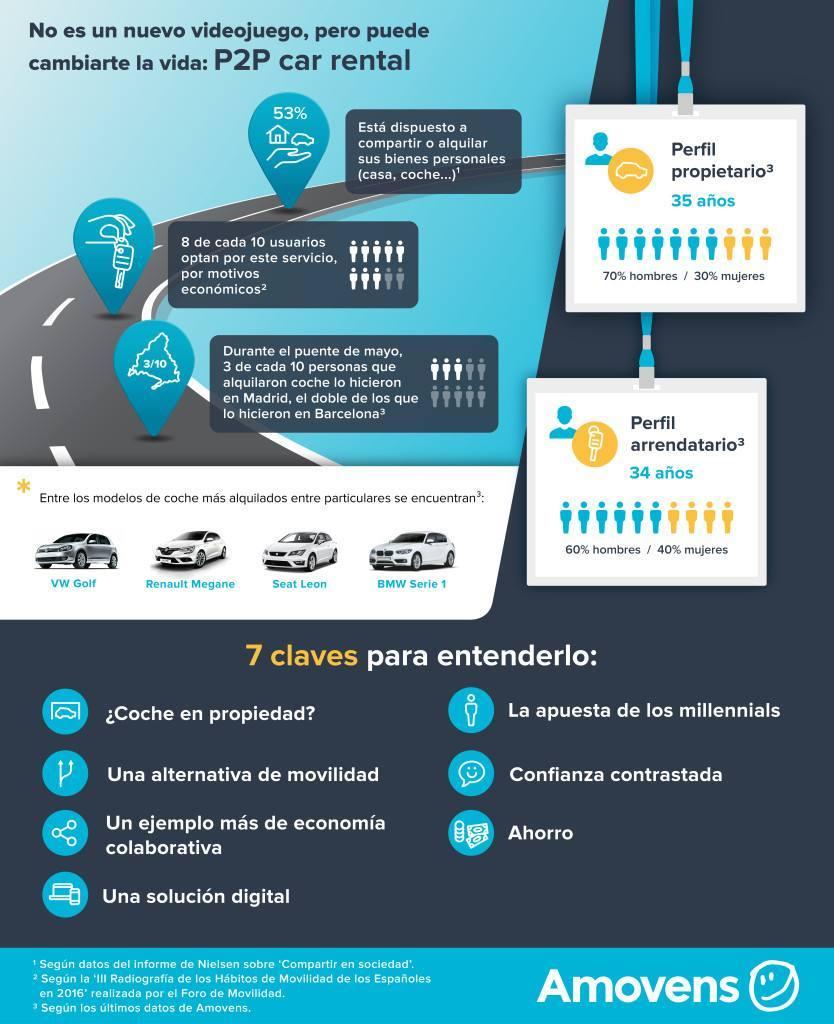 Infografía-Amovens-P2P
