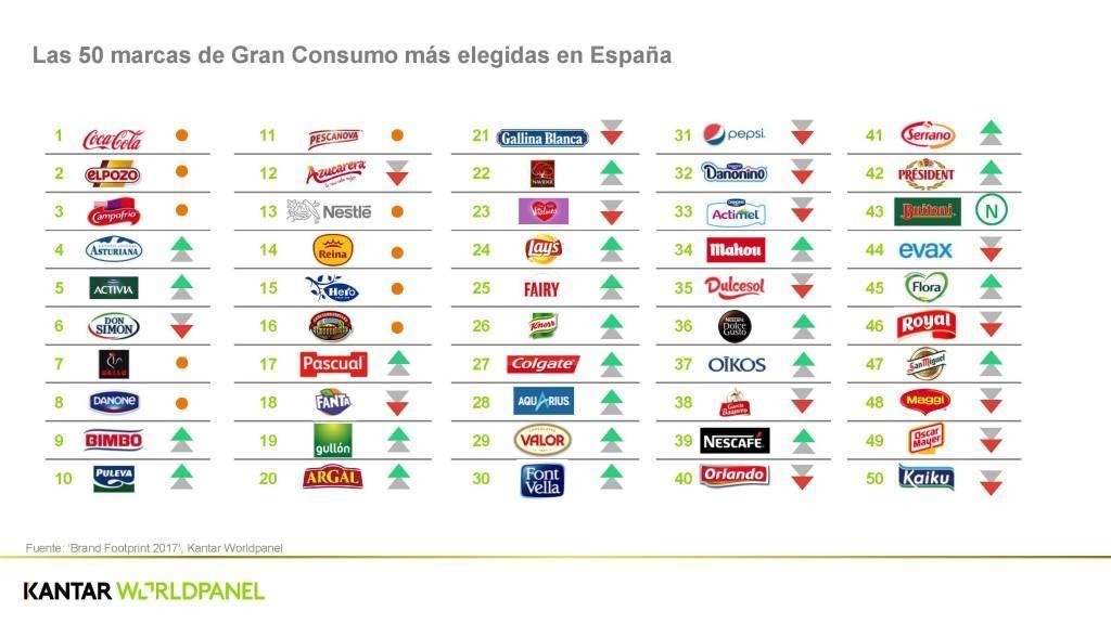 ¿Cuáles son las 50 marcas de gran consumo más  elegidas en España?
