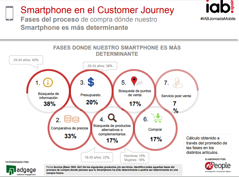 MCOMMERCE 4 customer journey