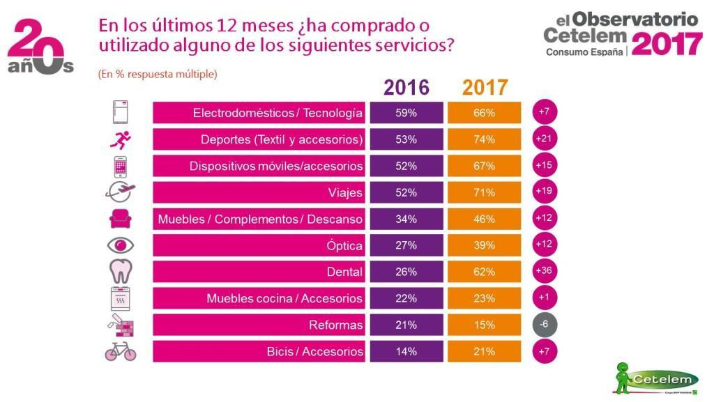 cetelem gasto españoles 2017
