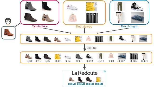 Criteo ayuda a La Redoute a aumentar la relación con sus consumidores