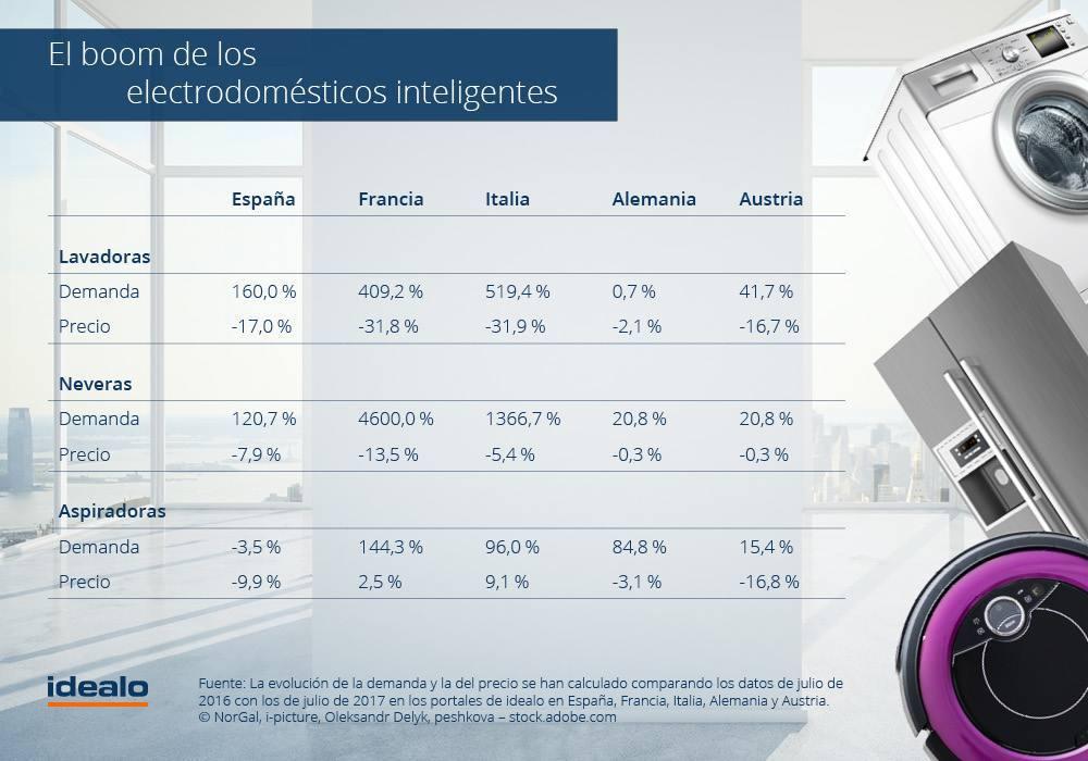 ifa-2017-el-ano-de-los-electrodomesticos-inteligentes