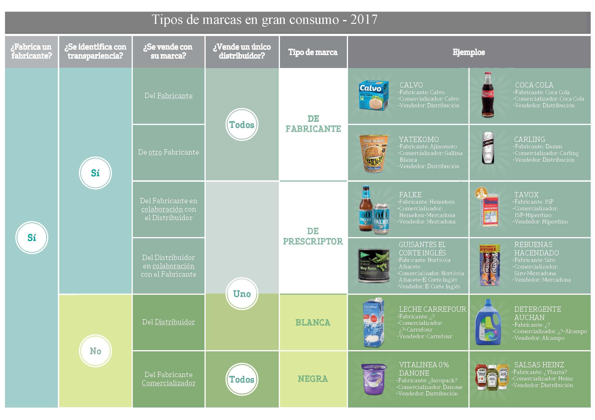 ¿Sigue válido el debate Marcas del Distribuidor versus Marcas de Fabricantes?