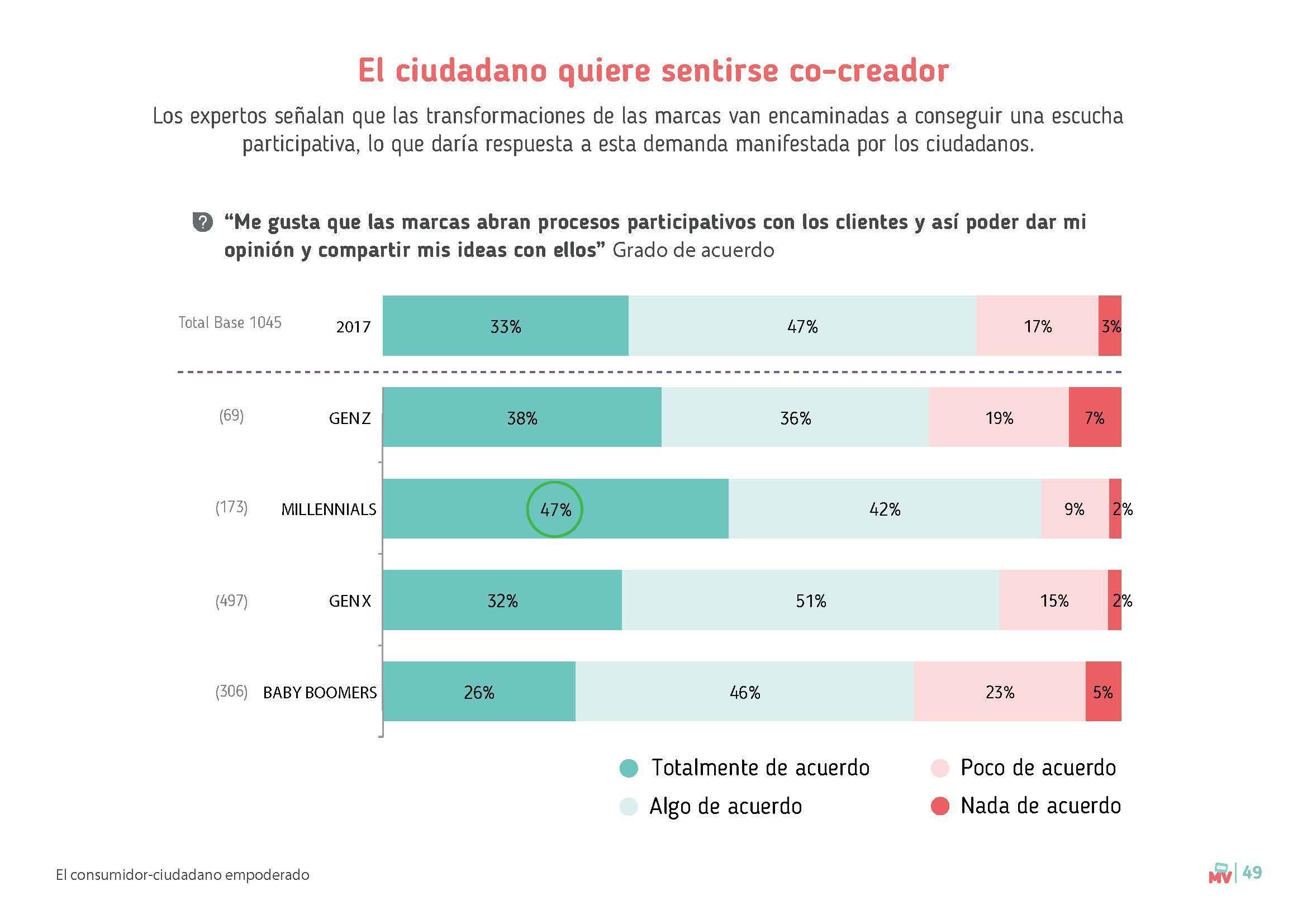 Páginas desdeEstudio tendencias compra 2018_Marcas con Valores 21 gramos-2_Página_1