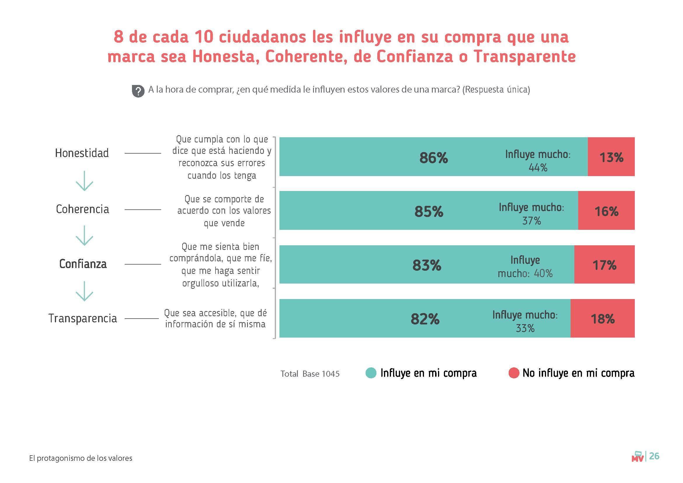 Páginas desdeEstudio tendencias compra 2018_Marcas con Valores 21 gramos_Página_4
