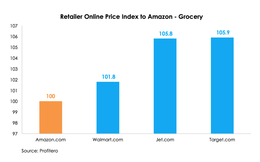 Price-Index WALMART AMAZON