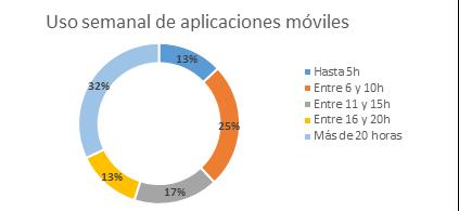 apps valoración españoles