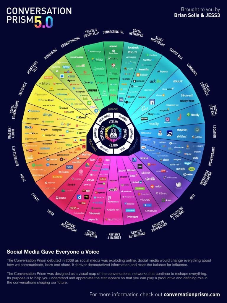 """La impresionante evolución del """"Prisma de la Conversación"""" en redes sociales"""
