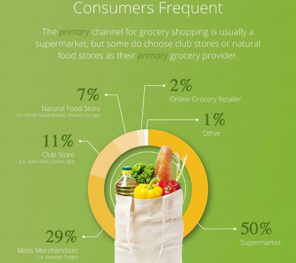 ¿Cuáles son los canales preferidos para comprar alimentación en Estados Unidos?