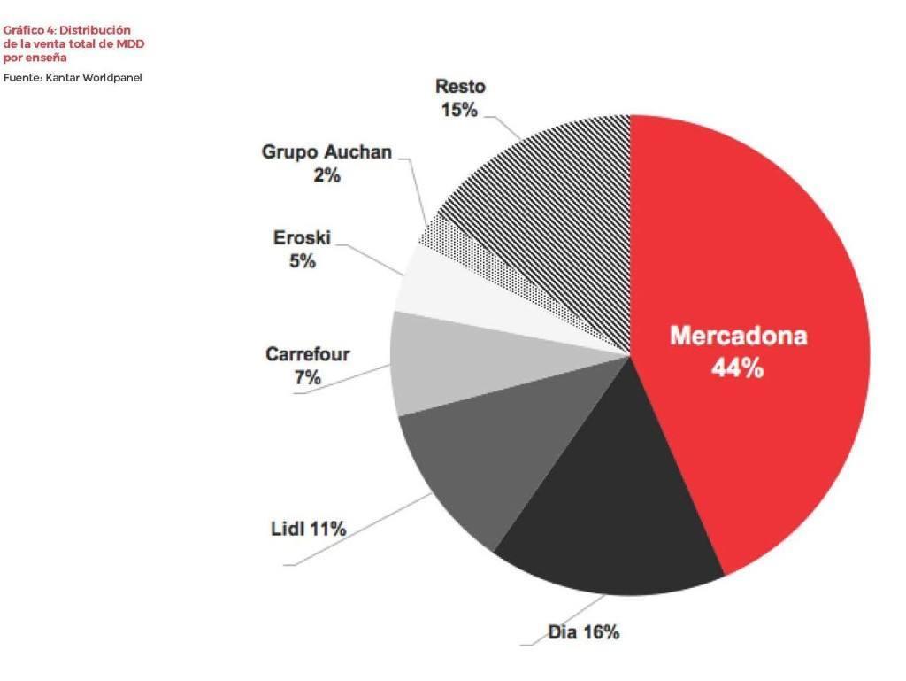 Cuota por cadena Páginas desdeSRC_MARCASDISTRIBUCION