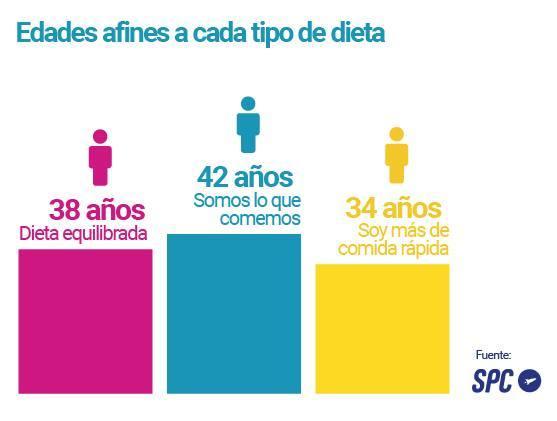 Hábitos Dieta_edad